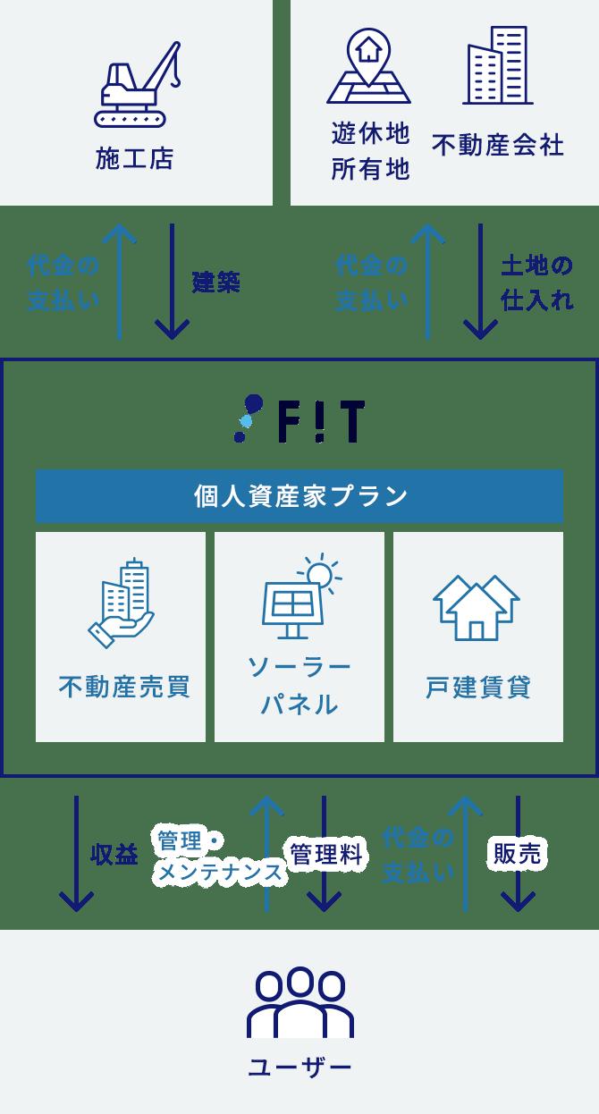 提携体制のイメージ図